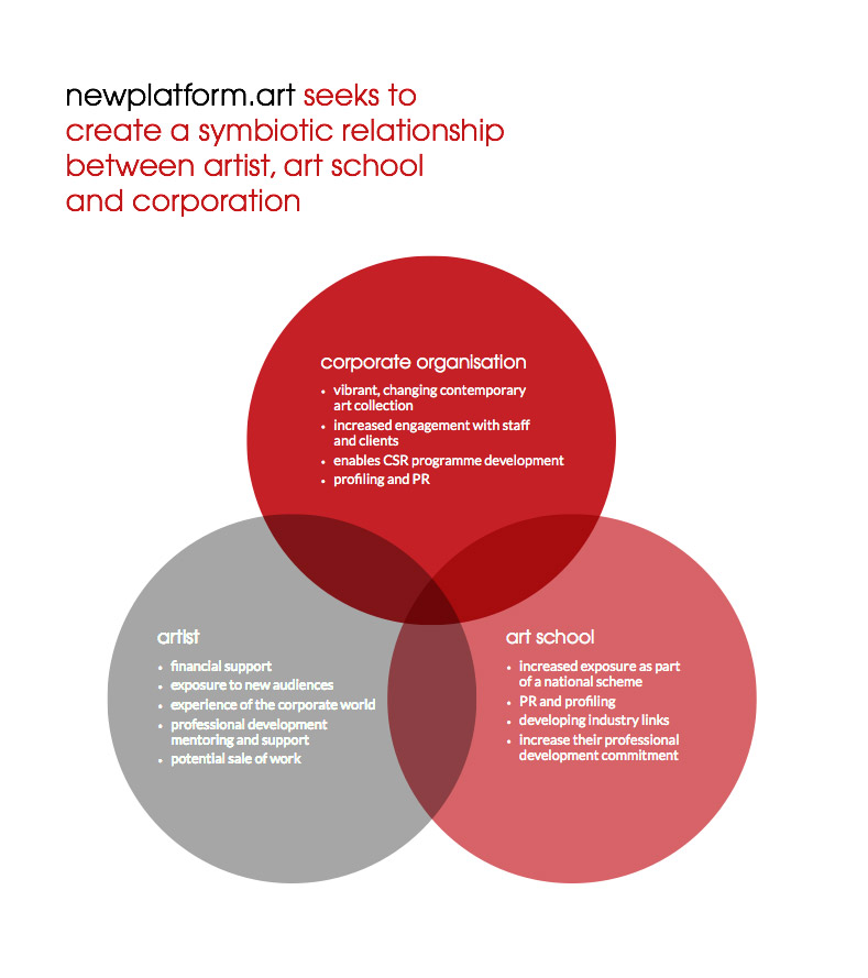 newplatform.art - Venn-diagram